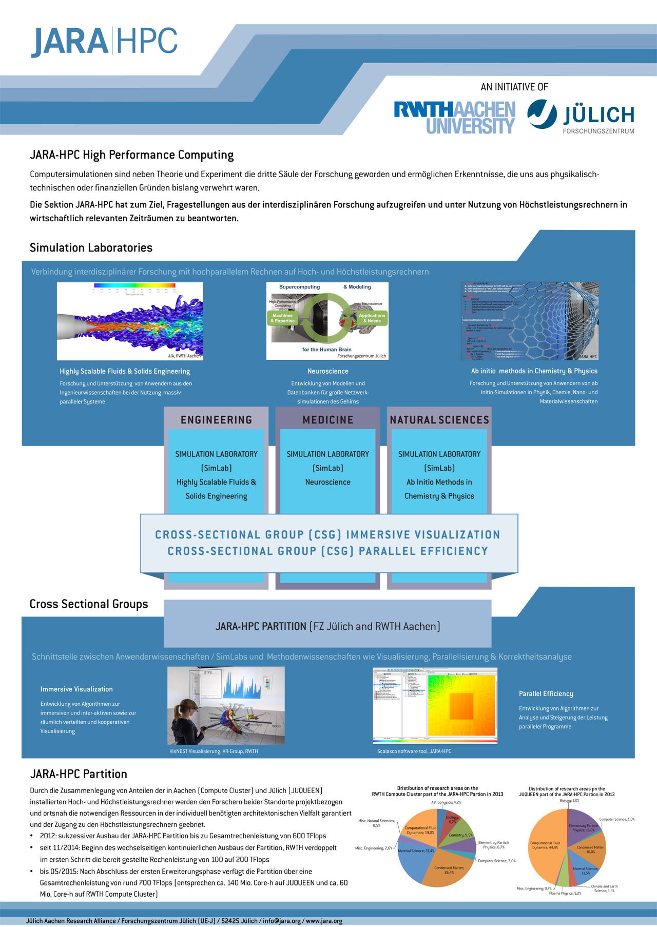 JARA-HPC: High Performance Computing